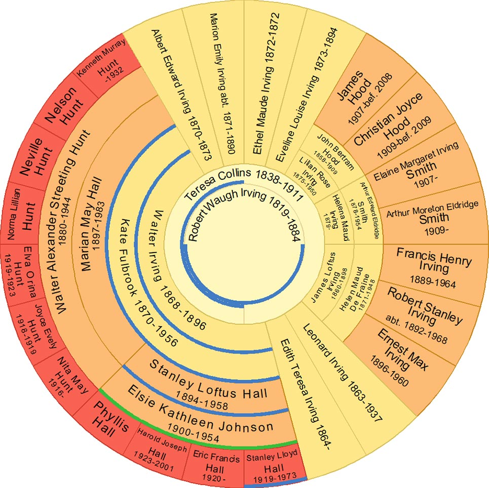 Decendant chart of Robert Waugh Irving and Teresa Collins