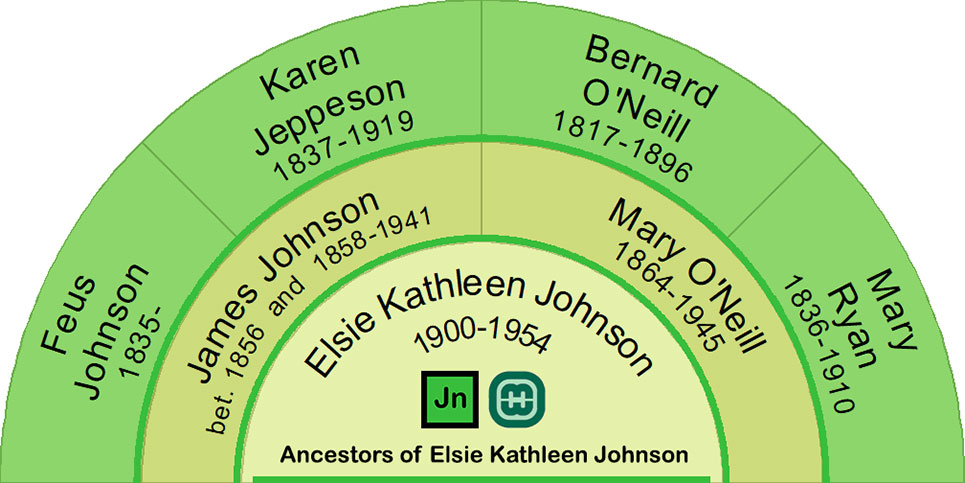 Ancestors of Elsie Kathleen Johnson