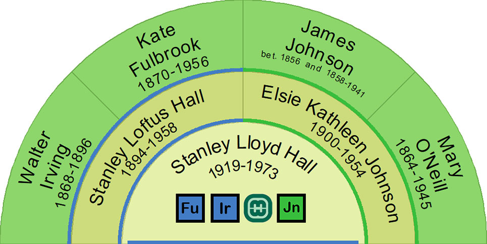 Ancestors of Stanley Lloyd Hall