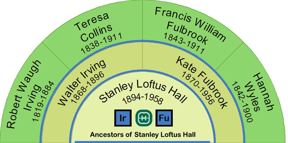 Ancestors of Stanley Loftus Hall