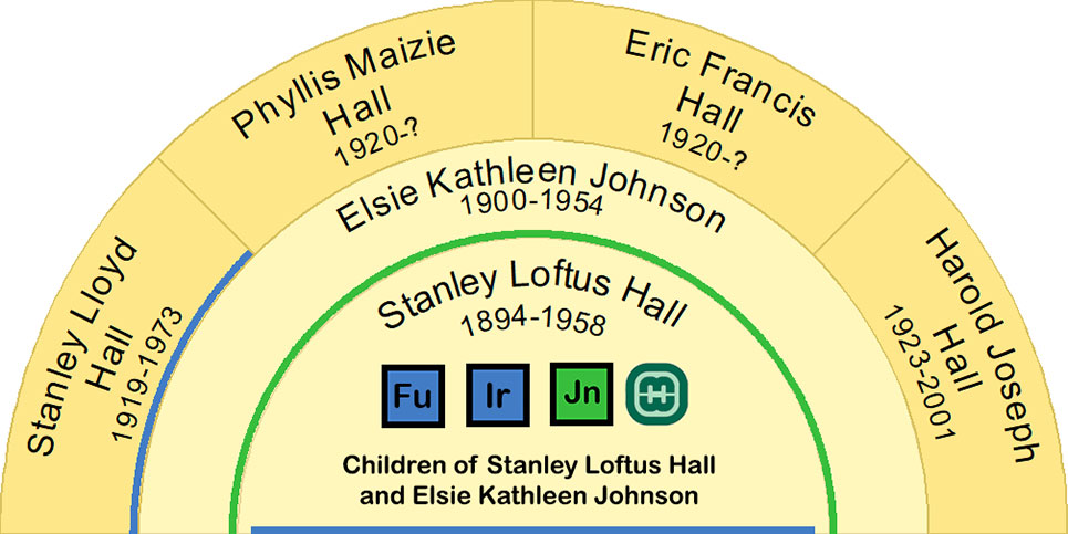 Half Fan Chart showing the descendants of Stanley Loftus Hall and Elsie Kathleen Johnson